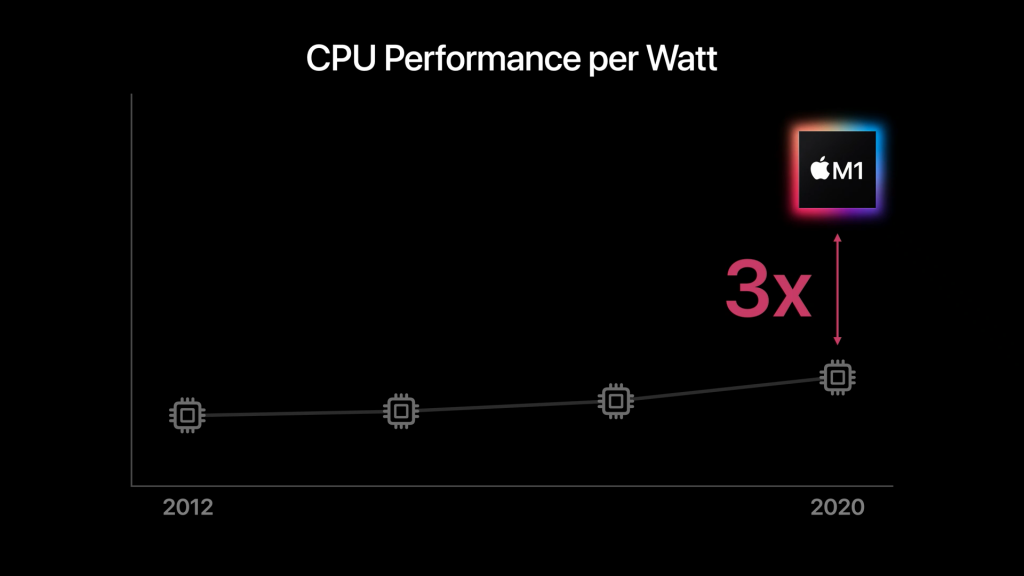 Apple M1 Performance per watt