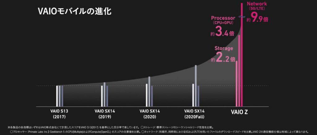 VAIO Z モバイルの進化・性能